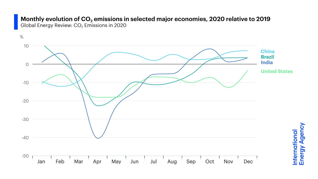 Monthly evolution of CO2 emissions in selected major economies, 2020 relative to 2019