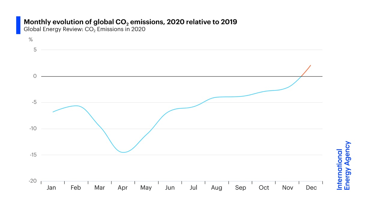 Monthly evolution of global CO2 emissions, 2020 relative to 2019