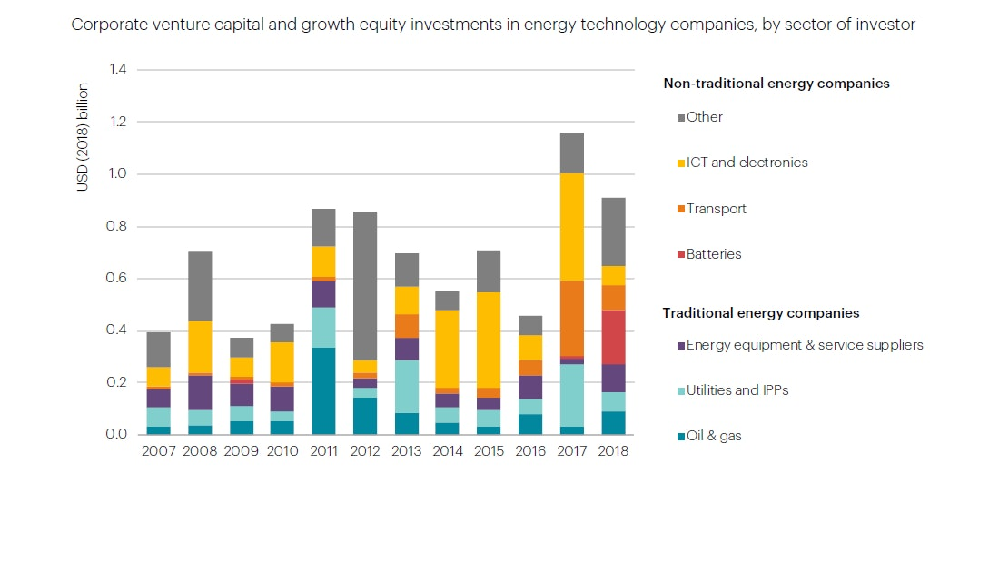 Energy capital investments clarissa wright putnam investments