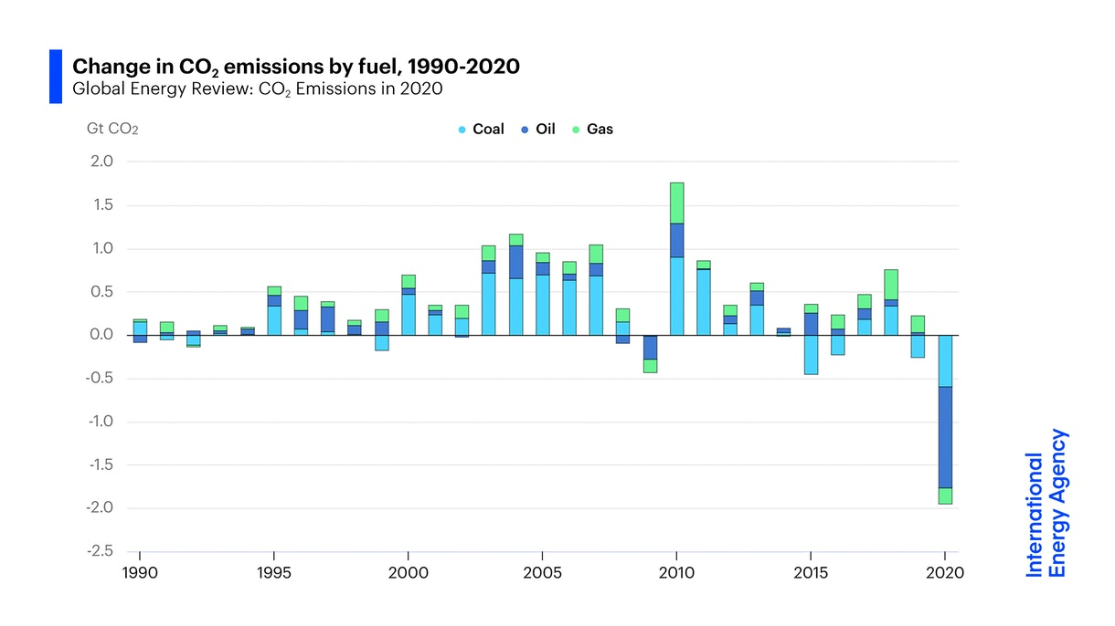 Change In CO2 Emissions By Fuel 1990-2020