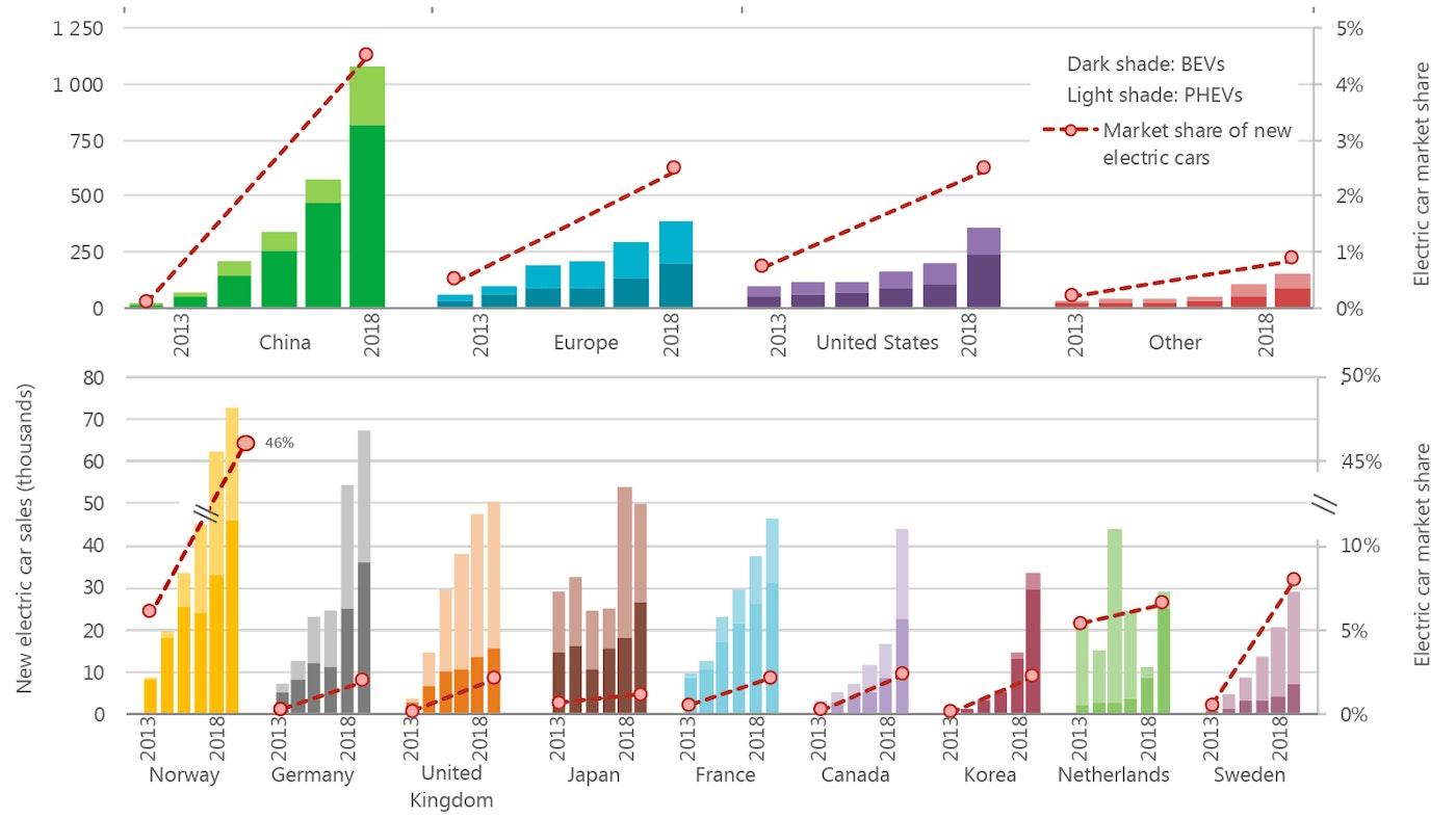 Global EV Outlook 10 – Analysis   IEA