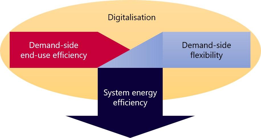 Energy Efficiency And Digitalisation Analysis Iea