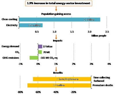 Energy super investment options