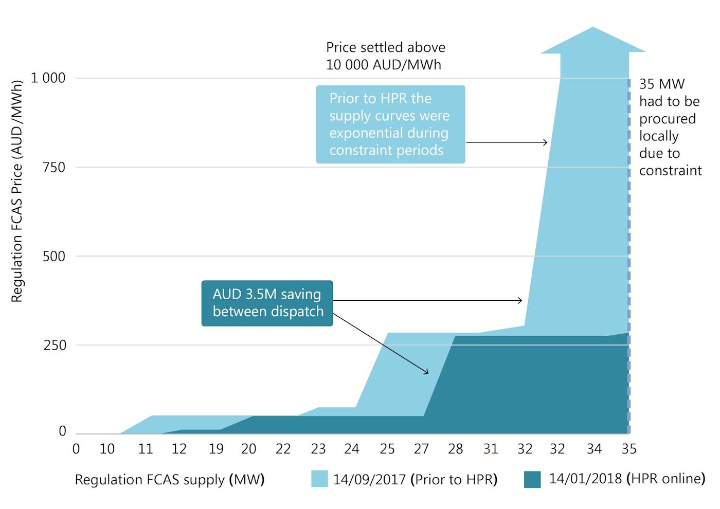 Status Of Power System Transformation 2019 Power System Flexibility Analysis Iea