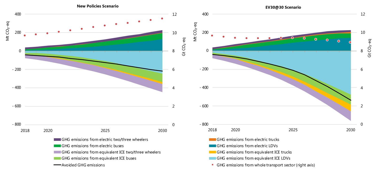 Global Ev Outlook 2019 Analysis Iea